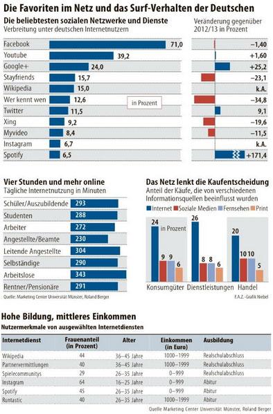 surf-verhalten-deutsche